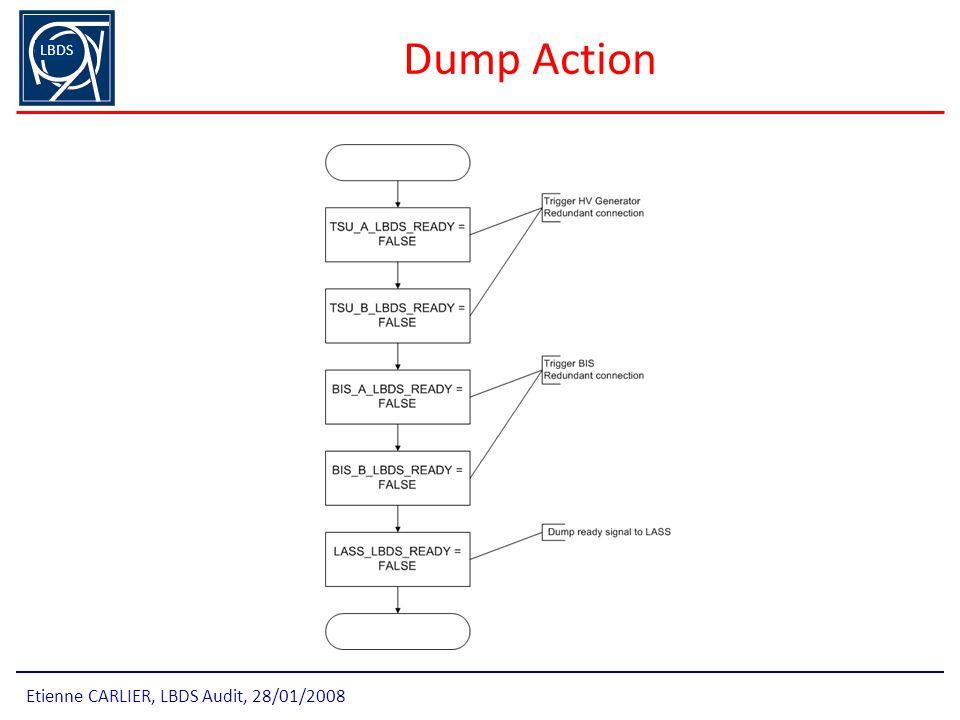 Dump Action