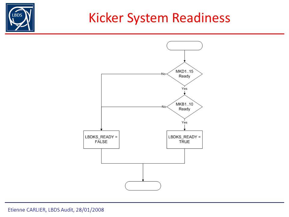 Kicker System Readiness