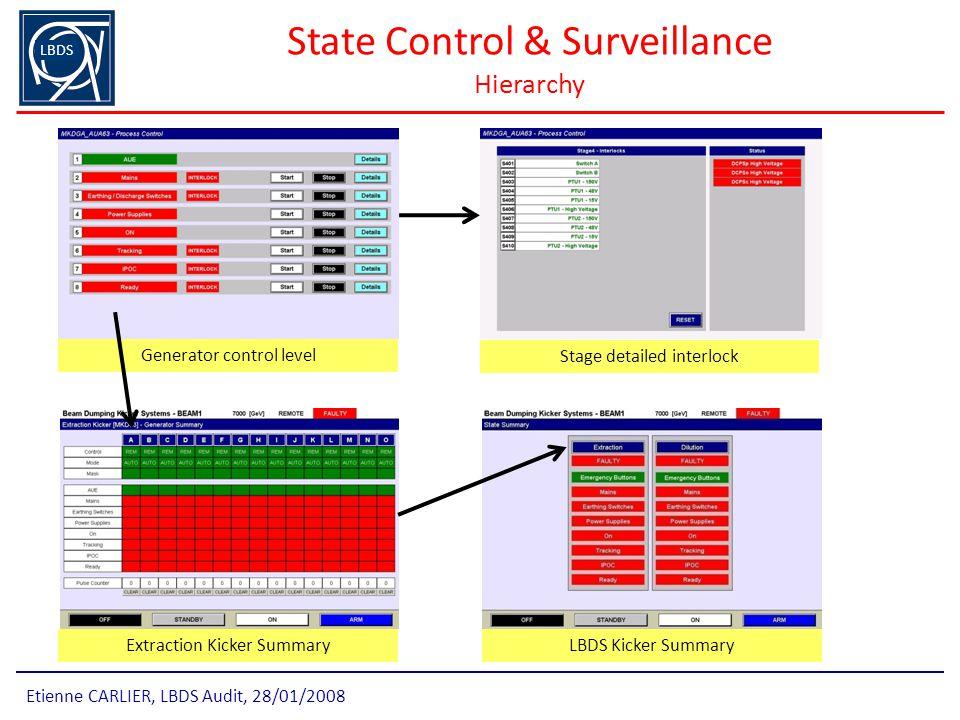 State Control & Surveillance Hierarchy