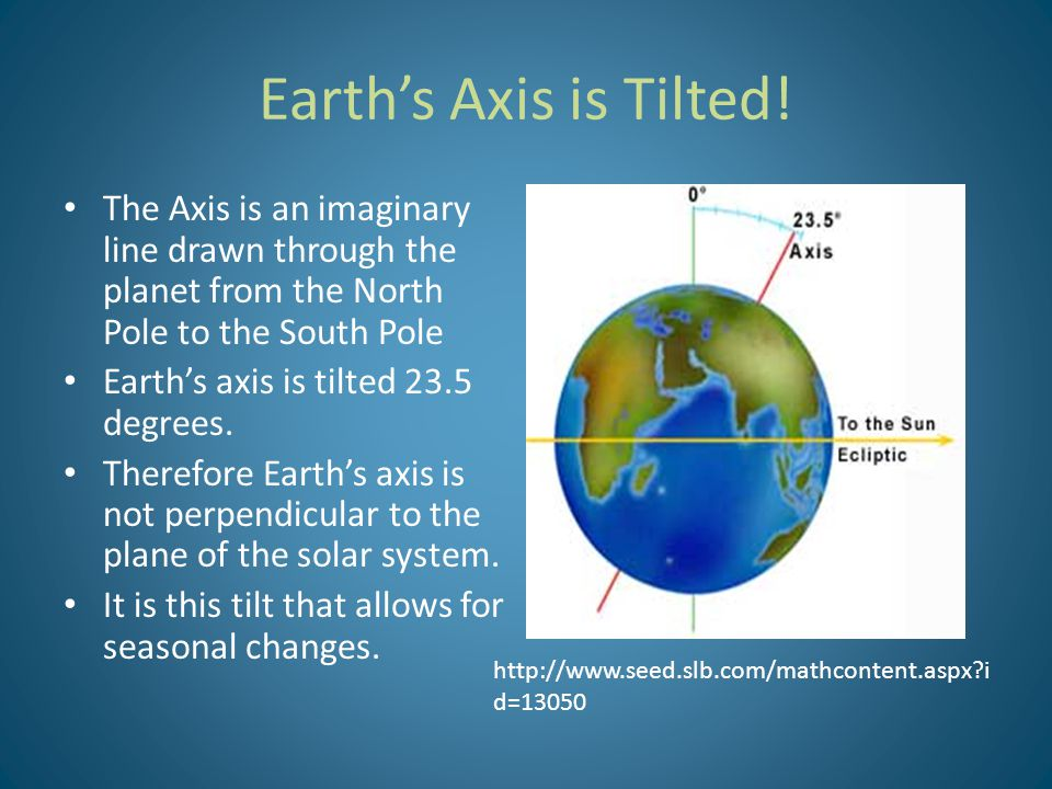 Earth's Axis is Tilted! The Axis is an imaginary line drawn through the planet from the North Pole to the South Pole.