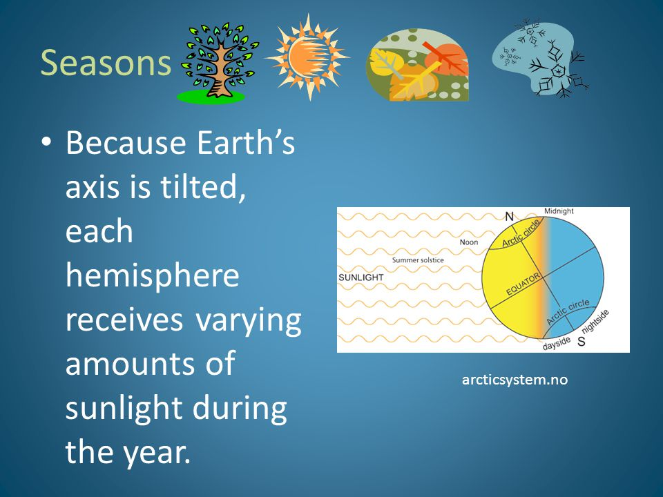 Seasons Because Earth's axis is tilted, each hemisphere receives varying amounts of sunlight during the year.