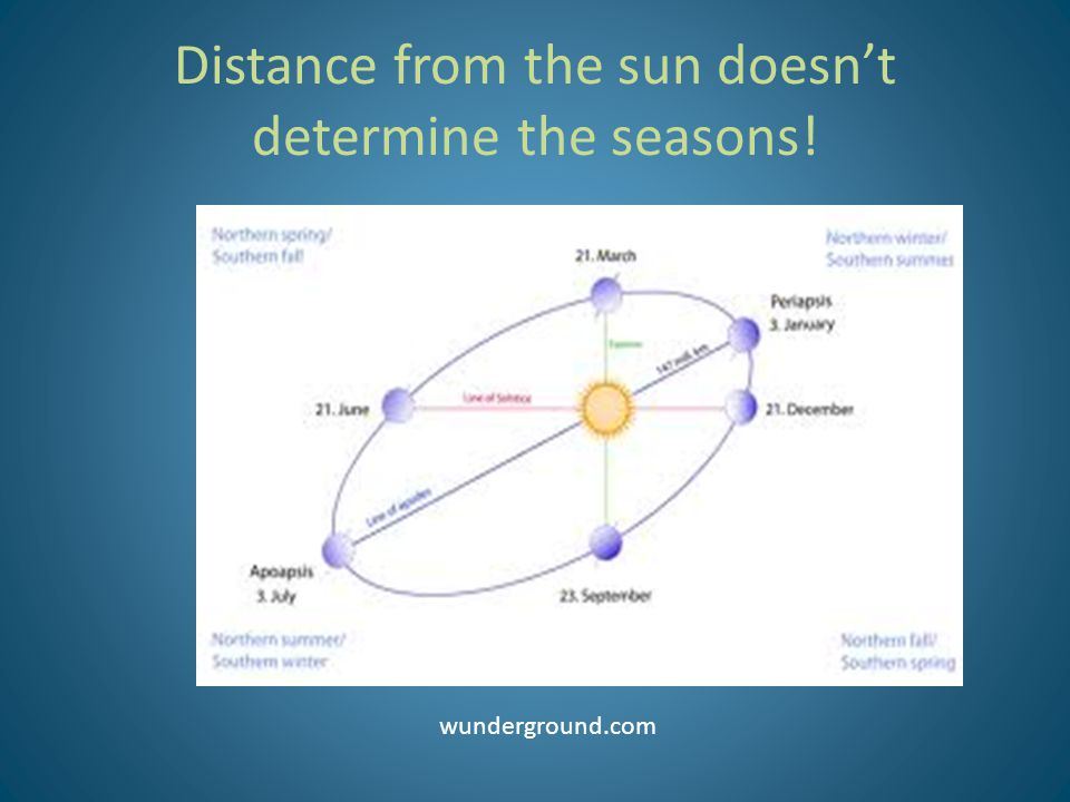 Distance from the sun doesn't determine the seasons!