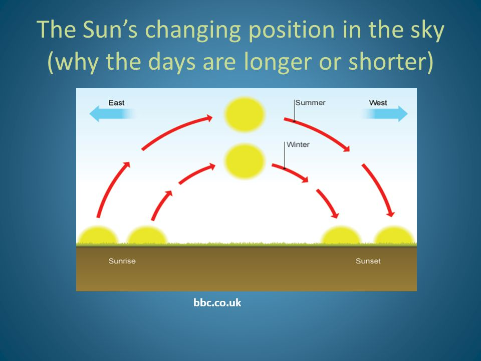 The Sun's changing position in the sky (why the days are longer or shorter)