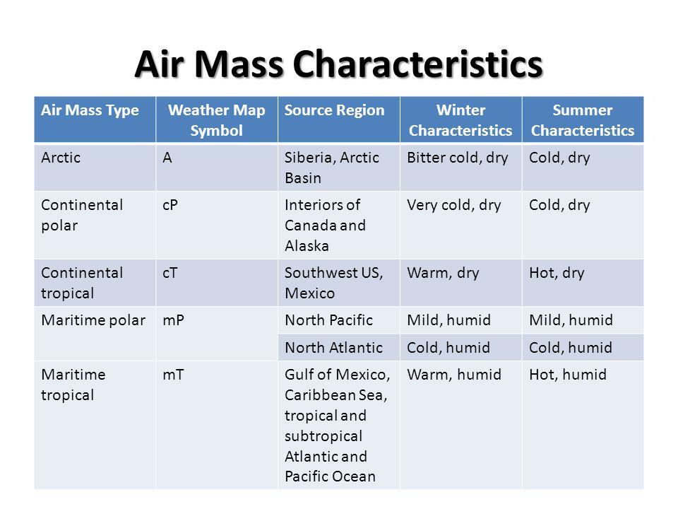 Air Mass Characteristics