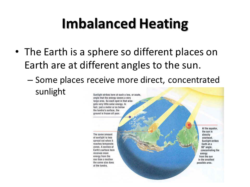 Imbalanced Heating The Earth is a sphere so different places on Earth are at different angles to the sun.