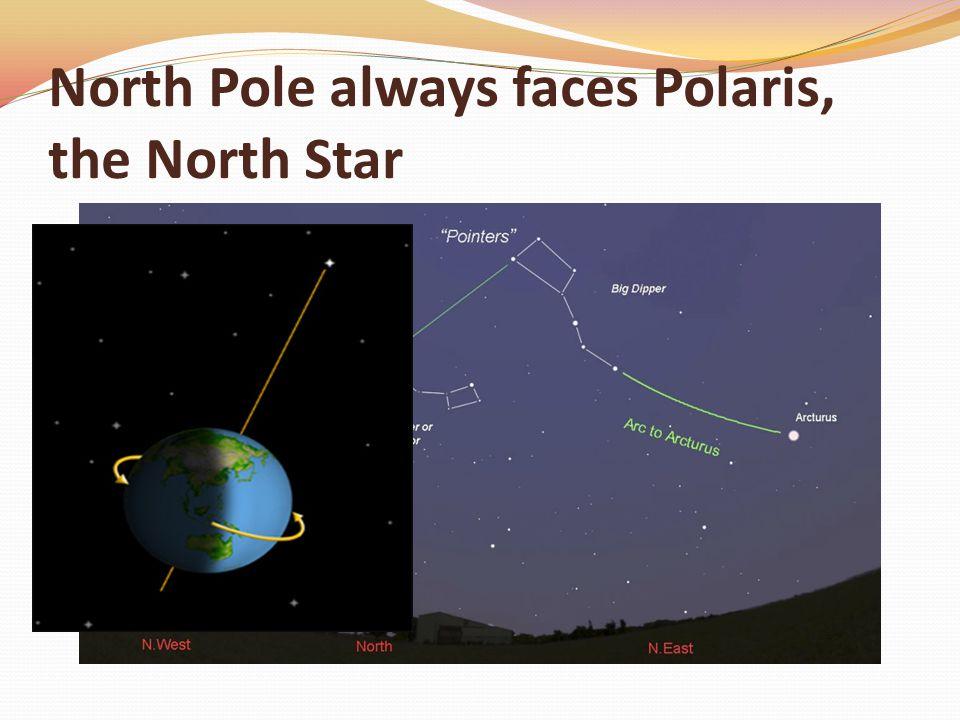 North Pole always faces Polaris, the North Star