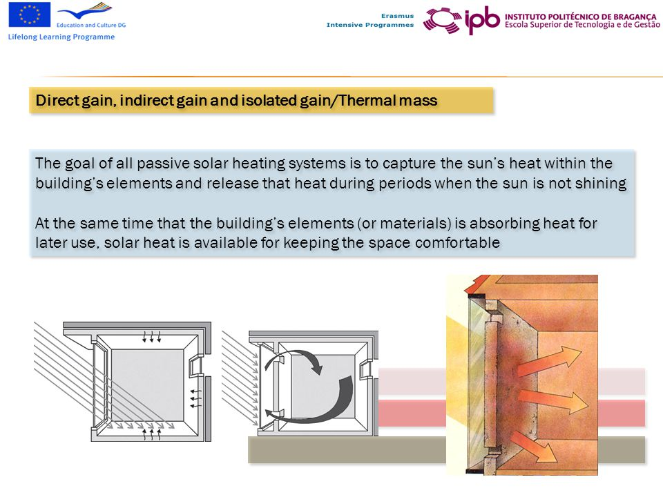 Passive Solar Systems For Building Renovation Ppt Download