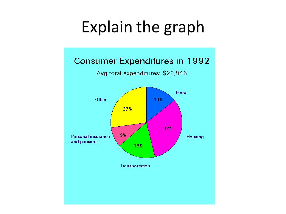Explain the graph