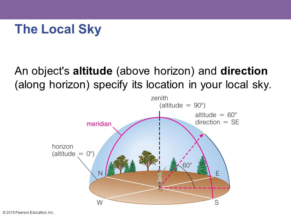 The Local Sky An object s altitude (above horizon) and direction (along horizon) specify its location in your local sky.