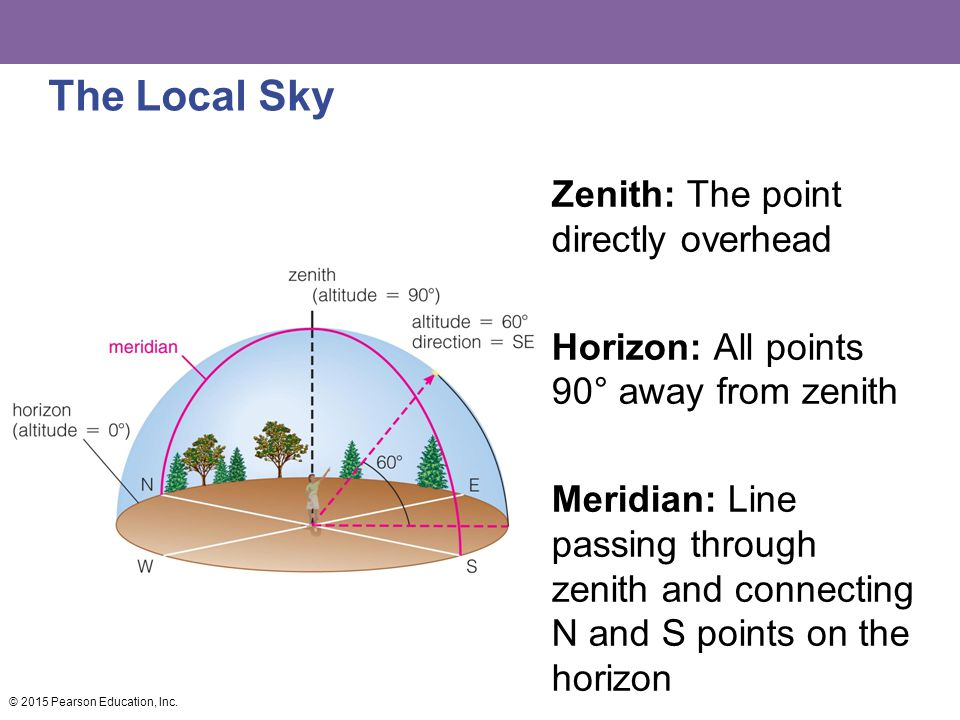 The Local Sky Zenith: The point directly overhead