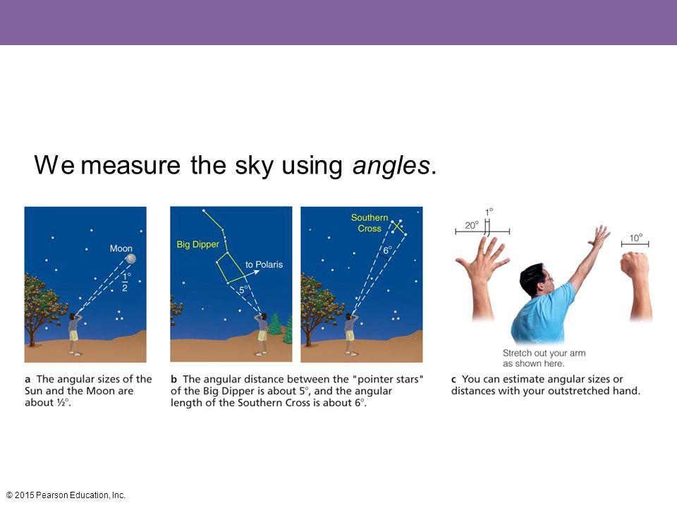 We measure the sky using angles.