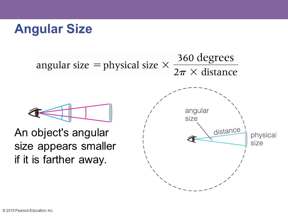 Angular Size An object s angular size appears smaller if it is farther away.