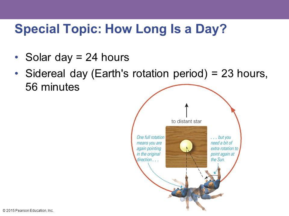 Special Topic: How Long Is a Day