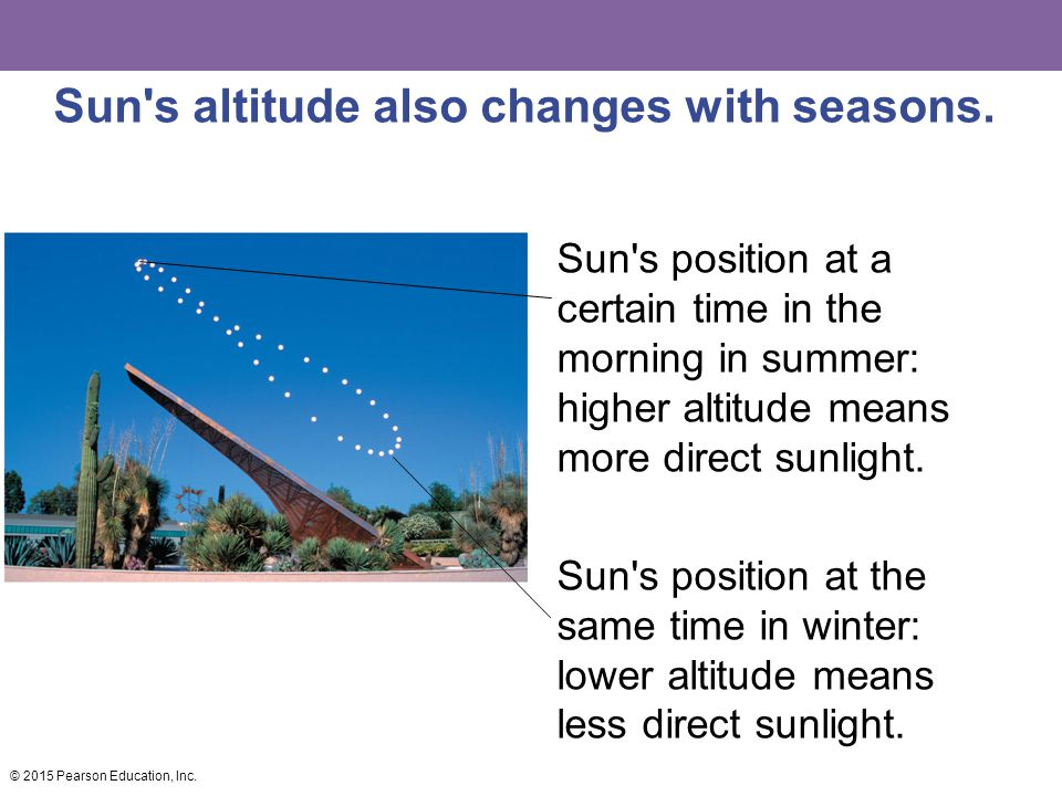 Sun s altitude also changes with seasons.