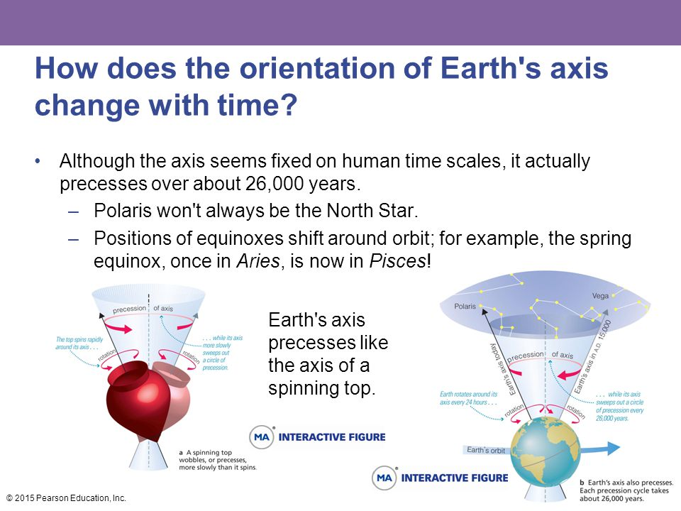 How does the orientation of Earth s axis change with time