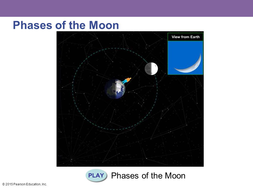 Phases of the Moon Phases of the Moon