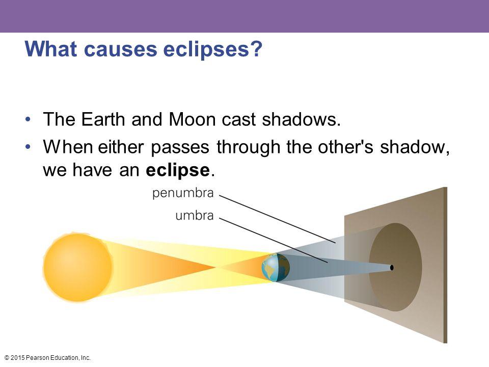What causes eclipses The Earth and Moon cast shadows.