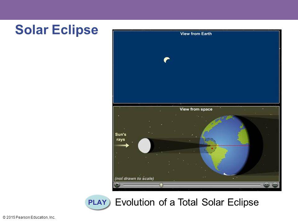 Solar Eclipse Evolution of a Total Solar Eclipse