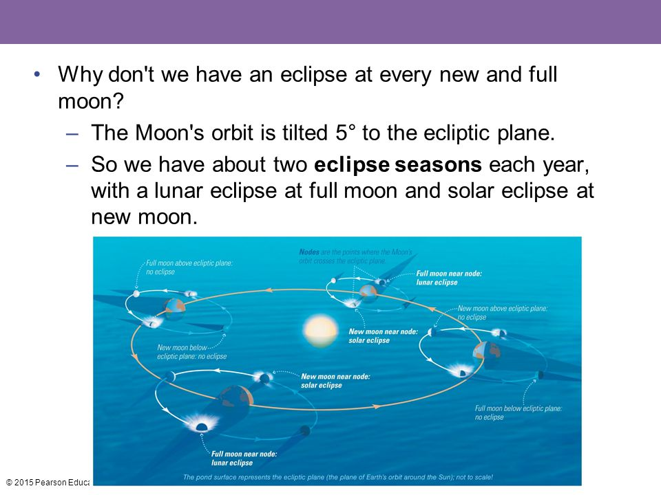 Why don t we have an eclipse at every new and full moon