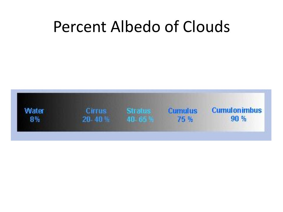 Percent Albedo of Clouds
