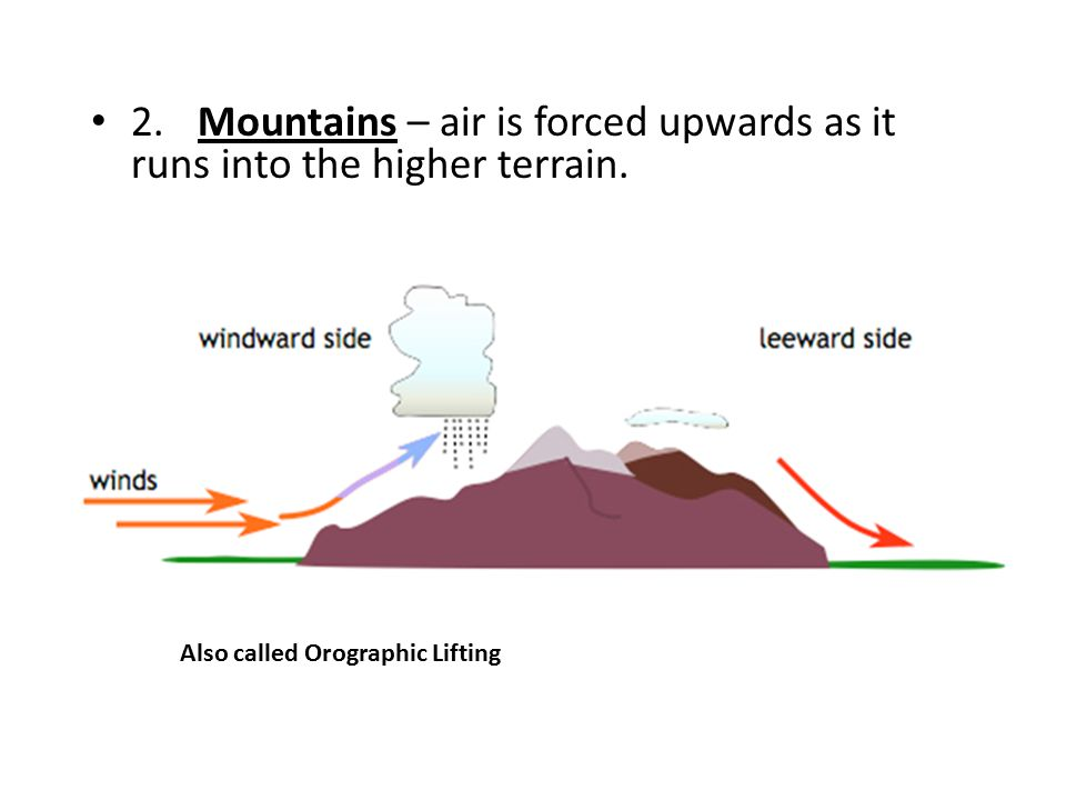 2. Mountains – air is forced upwards as it runs into the higher terrain.