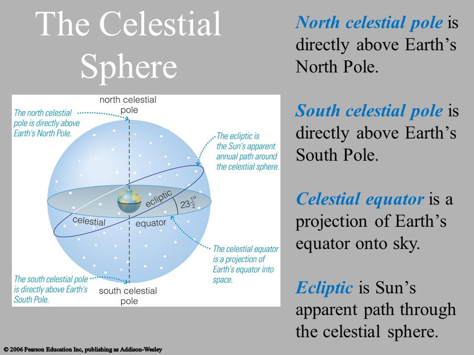 North celestial pole is directly above Earth's North Pole.