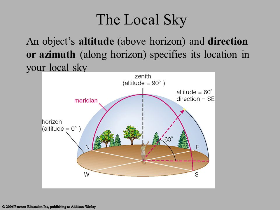 The Local Sky An object's altitude (above horizon) and direction or azimuth (along horizon) specifies its location in your local sky.