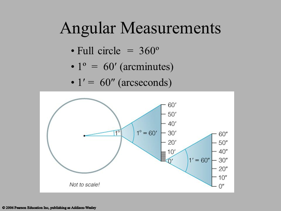 Angular Measurements Full circle = 360º 1º = 60 (arcminutes)