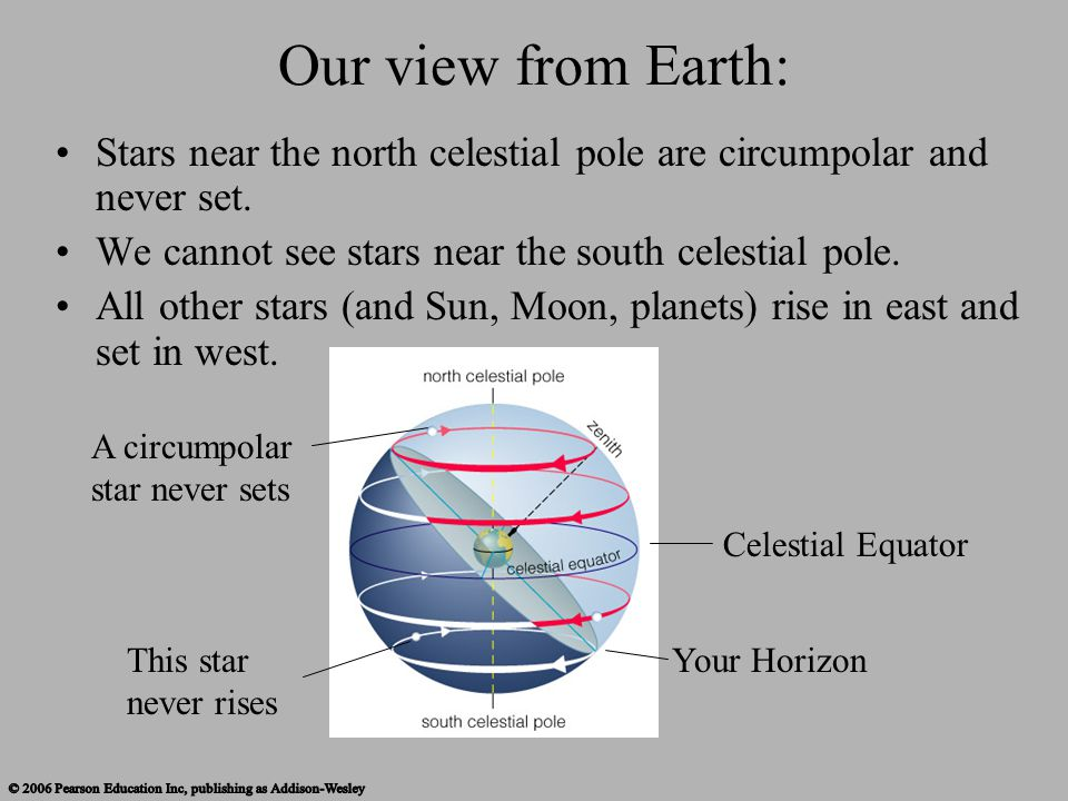 Our view from Earth: Stars near the north celestial pole are circumpolar and never set. We cannot see stars near the south celestial pole.