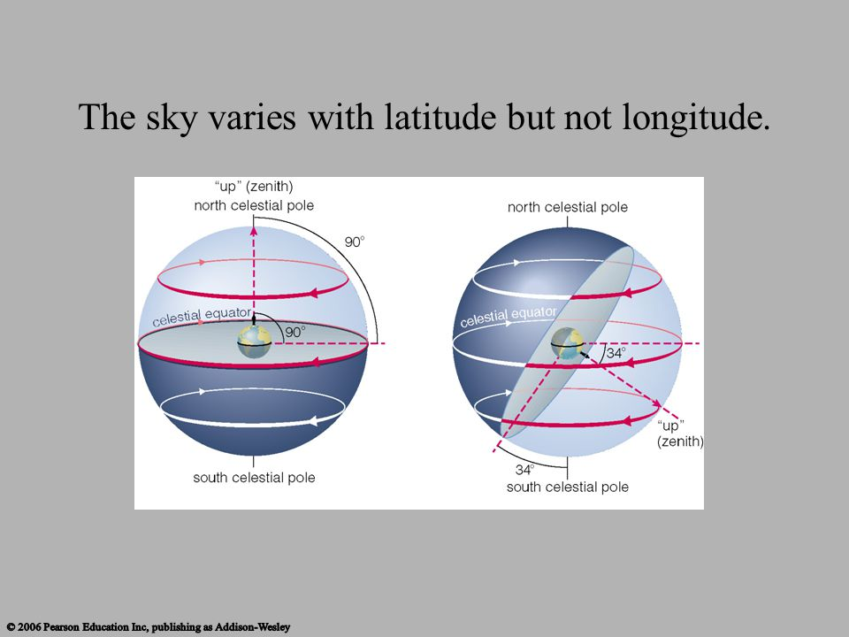 The sky varies with latitude but not longitude.