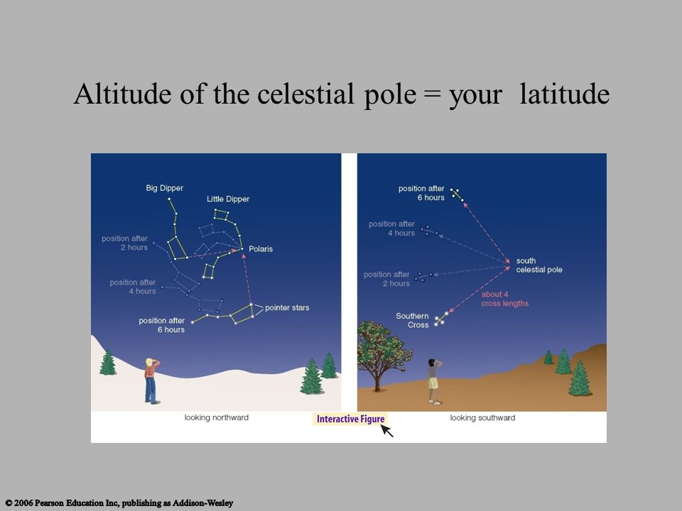 Altitude of the celestial pole = your latitude