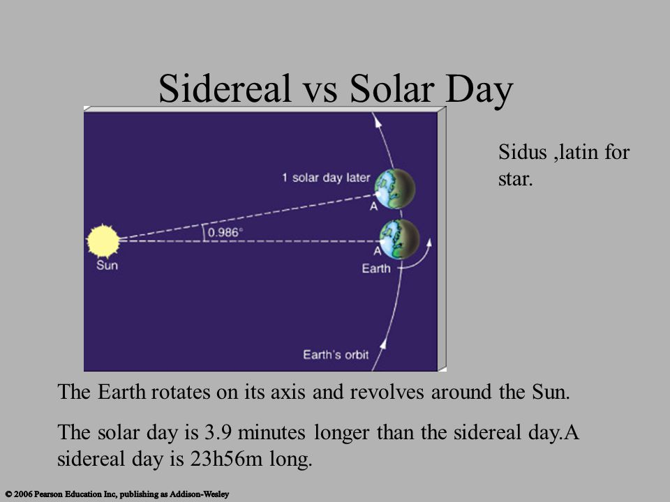 Sidereal vs Solar Day Sidus ,latin for star.