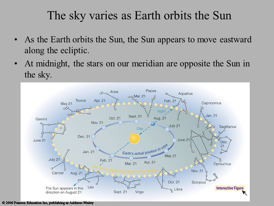 The sky varies as Earth orbits the Sun