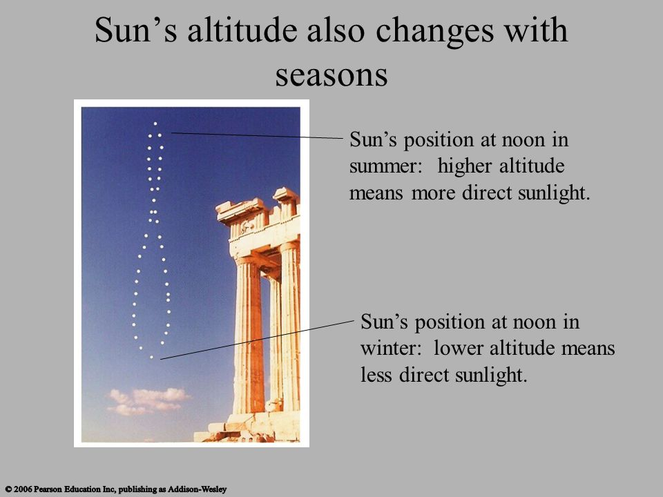 Sun's altitude also changes with seasons