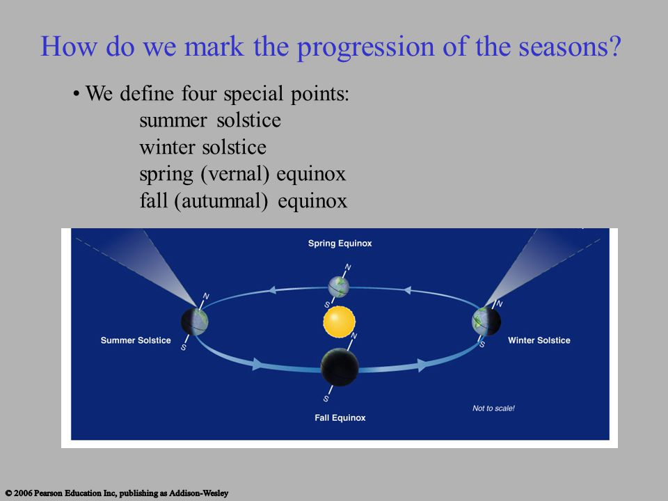 How do we mark the progression of the seasons