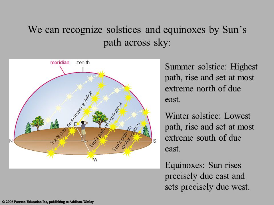 We can recognize solstices and equinoxes by Sun's path across sky: