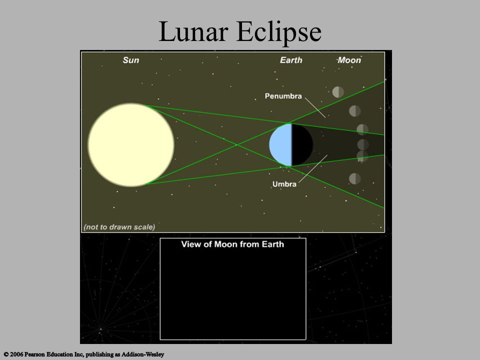 Lunar Eclipse This interactive tool goes through lunar eclipses.