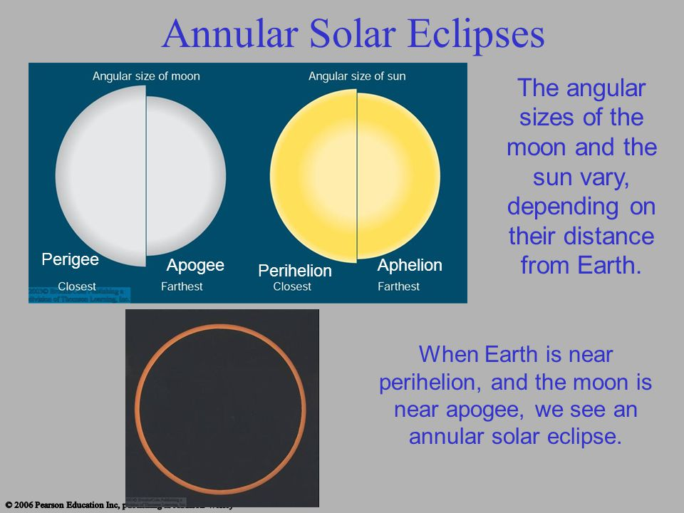Annular Solar Eclipses