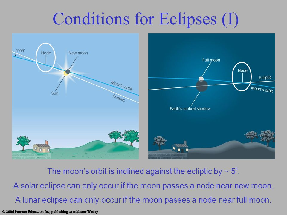Conditions for Eclipses (I)