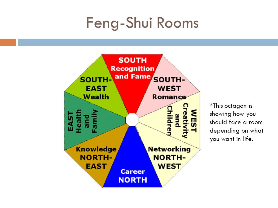 Feng-Shui Rooms *This octagon is showing how you should face a room depending on what you want in life.