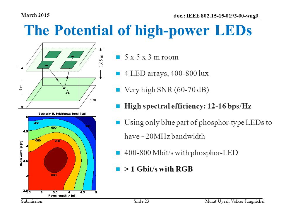 The Potential of high-power LEDs