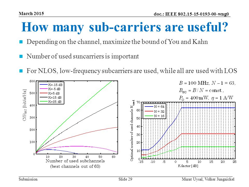 Number of used subchannels (best channels out of 63)