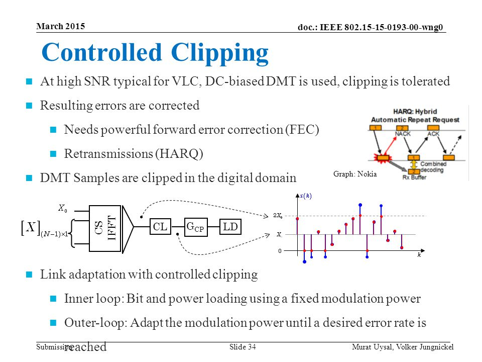 March 2015 Controlled Clipping. At high SNR typical for VLC, DC-biased DMT is used, clipping is tolerated.