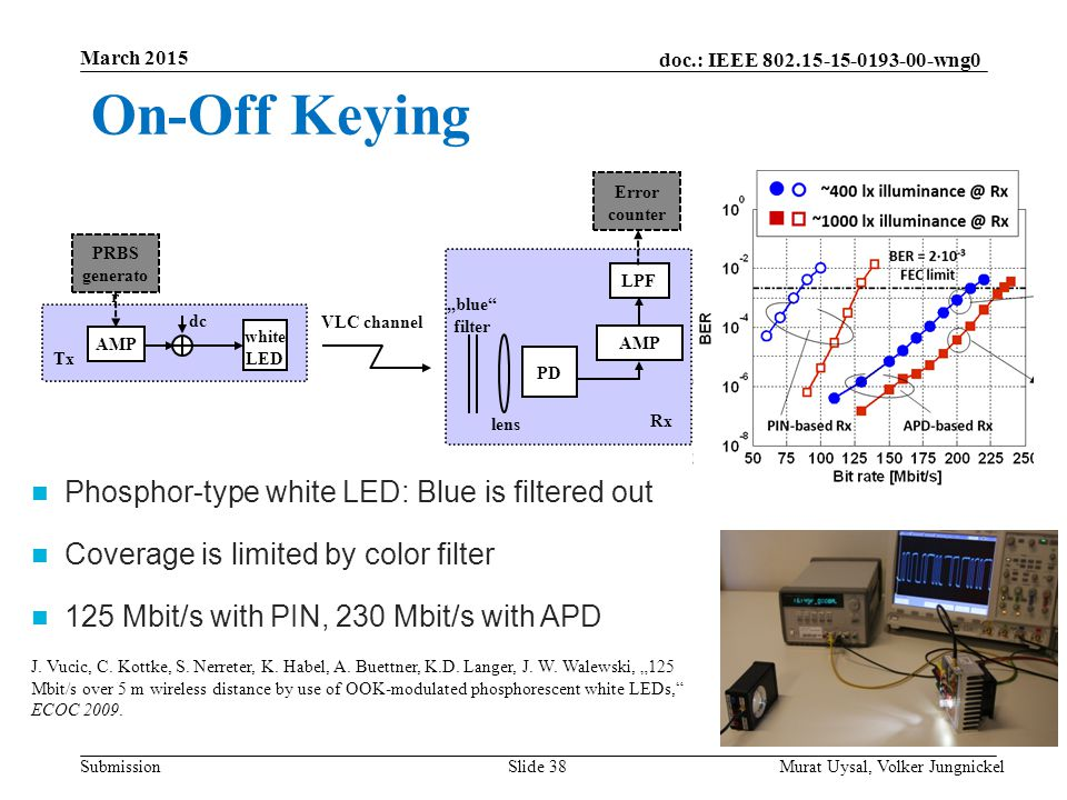 On-Off Keying Phosphor-type white LED: Blue is filtered out