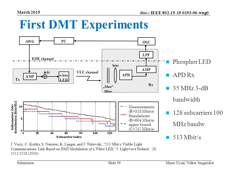 First DMT Experiments Phosphor LED APD Rx 35 MHz 3-dB bandwidth