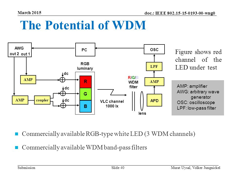 The Potential of WDM Figure shows red channel of the LED under test