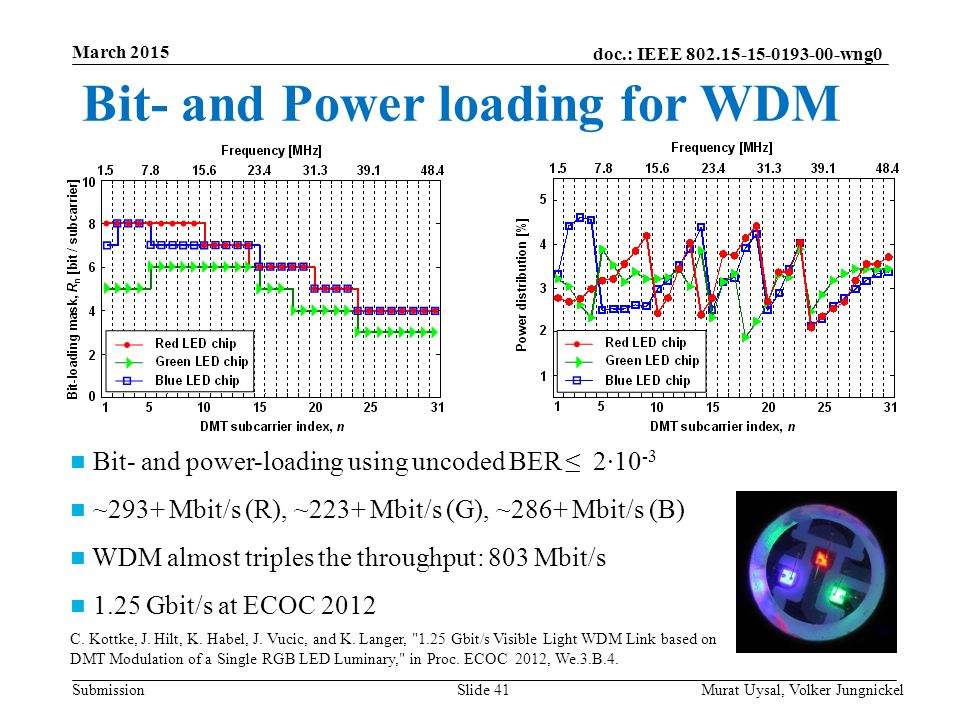 Bit- and Power loading for WDM