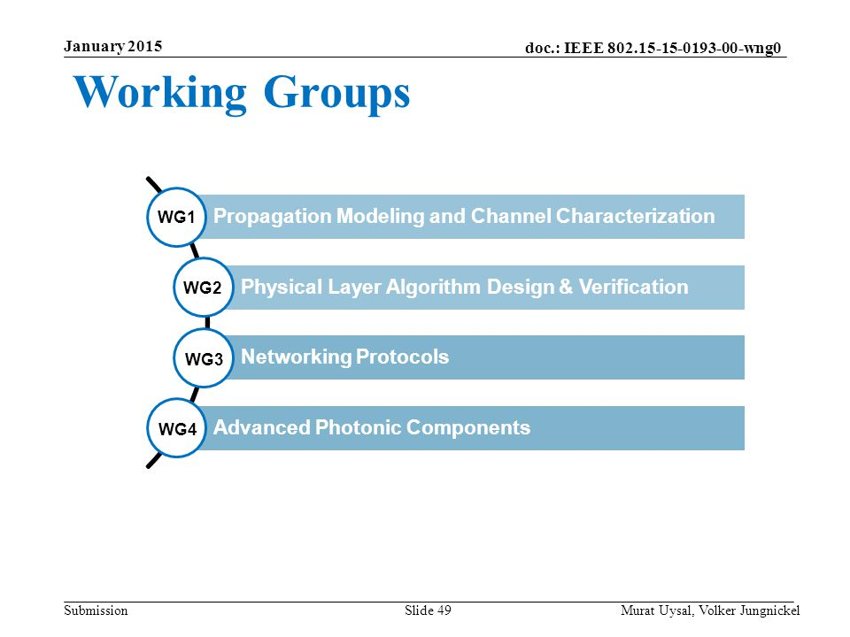 Working Groups Propagation Modeling and Channel Characterization