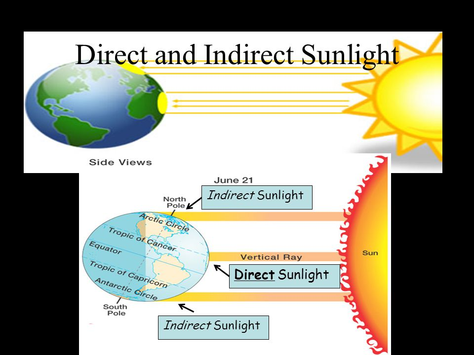 Direct and Indirect Sunlight