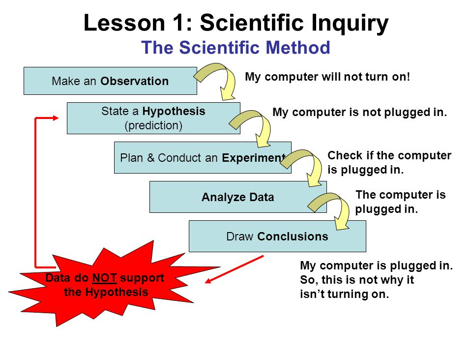 Lesson 1: Scientific Inquiry The Scientific Method